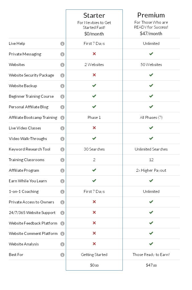 wealthy_affiliate_starter_vs_premium_membership